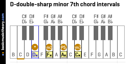 D-double-sharp minor 7th chord intervals