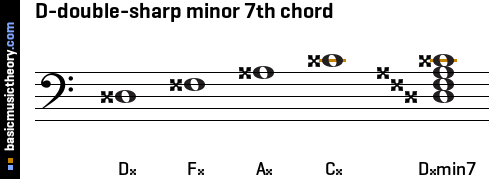 D-double-sharp minor 7th chord