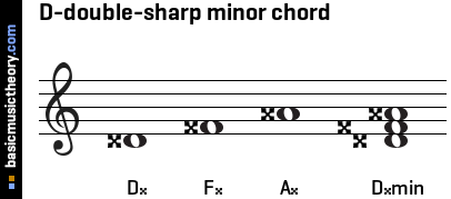 D-double-sharp minor chord