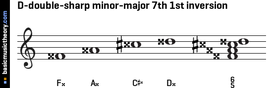 D-double-sharp minor-major 7th 1st inversion