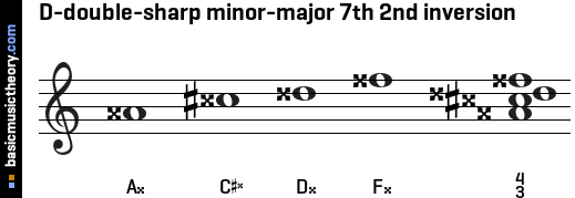 D-double-sharp minor-major 7th 2nd inversion