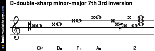 D-double-sharp minor-major 7th 3rd inversion