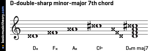 D-double-sharp minor-major 7th chord