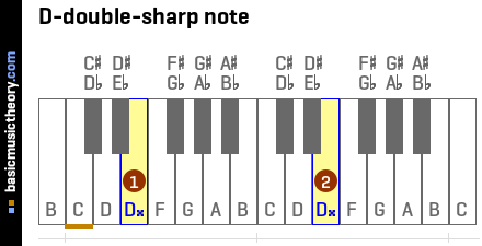 D-double-sharp note