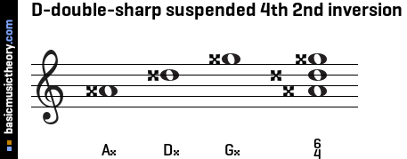 D-double-sharp suspended 4th 2nd inversion