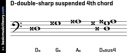 D-double-sharp suspended 4th chord