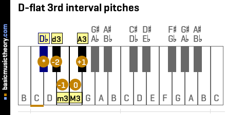 D-flat 3rd interval pitches