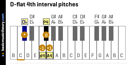D-flat 4th interval pitches