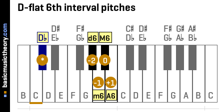 D-flat 6th interval pitches