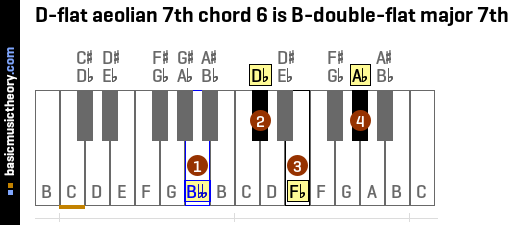 D-flat aeolian 7th chord 6 is B-double-flat major 7th