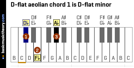 D-flat aeolian chord 1 is D-flat minor