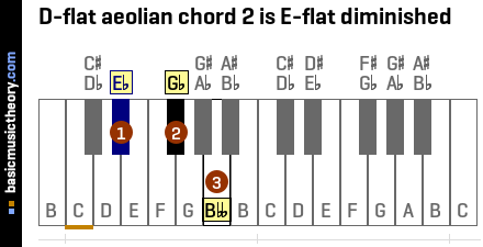 D-flat aeolian chord 2 is E-flat diminished