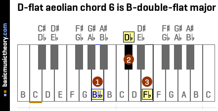 D-flat aeolian chord 6 is B-double-flat major