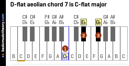 D-flat aeolian chord 7 is C-flat major
