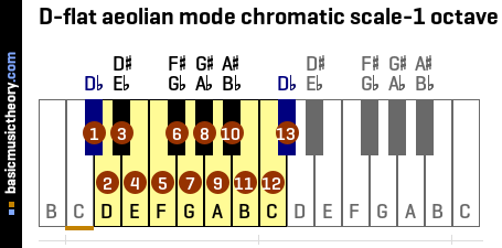 D-flat aeolian mode chromatic scale-1 octave