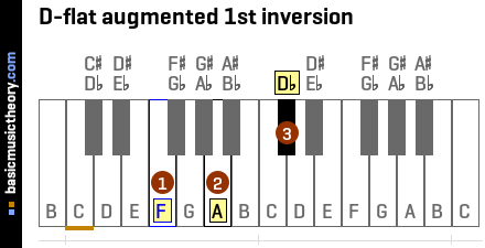D-flat augmented 1st inversion