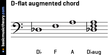 D-flat augmented chord
