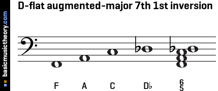 D-flat augmented-major 7th 1st inversion