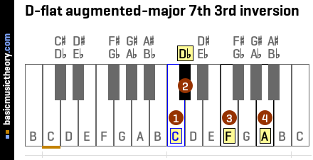 D-flat augmented-major 7th 3rd inversion