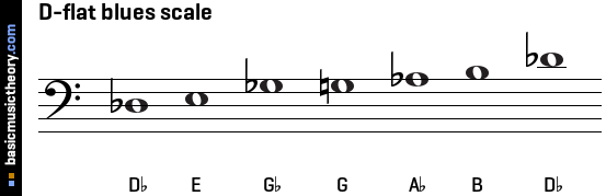 D-flat blues scale