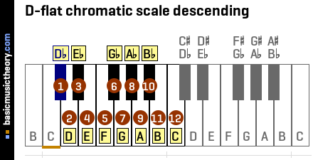 D-flat chromatic scale descending