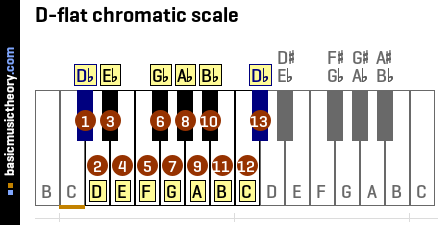 D-flat chromatic scale