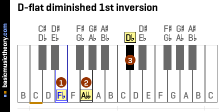 D-flat diminished 1st inversion