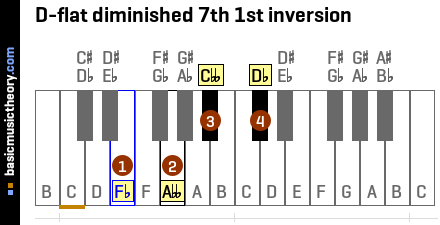 D-flat diminished 7th 1st inversion