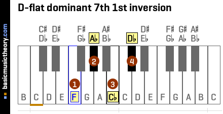 D-flat dominant 7th 1st inversion