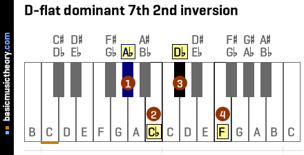 D-flat dominant 7th 2nd inversion