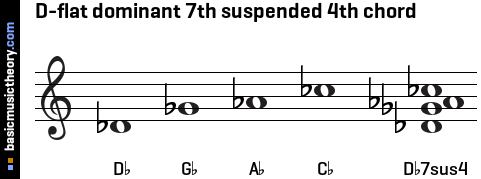D-flat dominant 7th suspended 4th chord