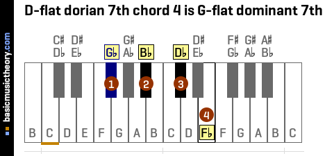D-flat dorian 7th chord 4 is G-flat dominant 7th