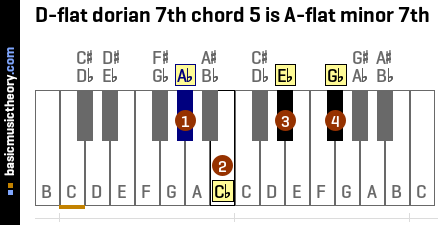 D-flat dorian 7th chord 5 is A-flat minor 7th