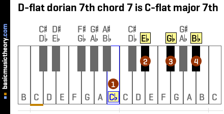 D-flat dorian 7th chord 7 is C-flat major 7th