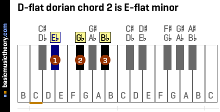 D-flat dorian chord 2 is E-flat minor