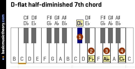 D-flat half-diminished 7th chord