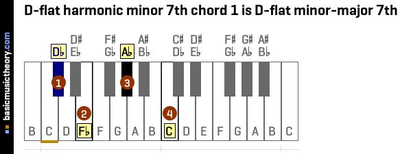 Basicmusictheory D Flat Harmonic Minor 7th Chords