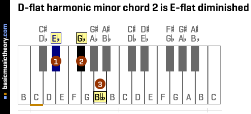 D-flat harmonic minor chord 2 is E-flat diminished