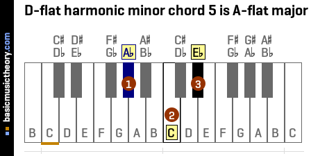 D-flat harmonic minor chord 5 is A-flat major