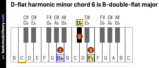 D-flat harmonic minor chord 6 is B-double-flat major