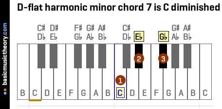 D-flat harmonic minor chord 7 is C diminished