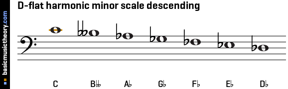 D-flat harmonic minor scale descending