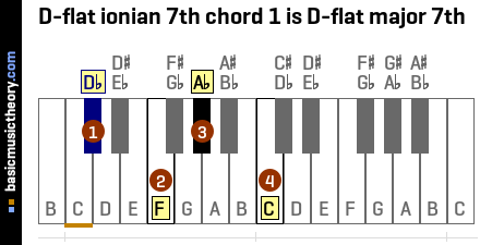 D-flat ionian 7th chord 1 is D-flat major 7th