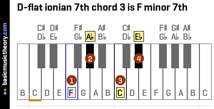 D-flat ionian 7th chord 3 is F minor 7th