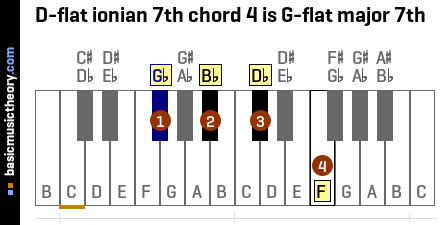 D-flat ionian 7th chord 4 is G-flat major 7th
