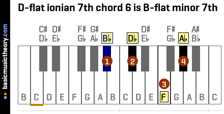 D-flat ionian 7th chord 6 is B-flat minor 7th