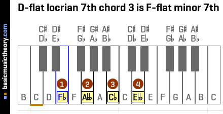 D-flat locrian 7th chord 3 is F-flat minor 7th