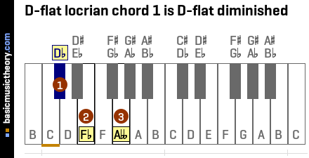D-flat locrian chord 1 is D-flat diminished