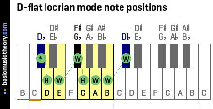 D-flat locrian mode note positions