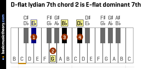 D-flat lydian 7th chord 2 is E-flat dominant 7th